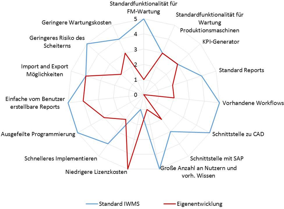 FM-Systemsaudit_1